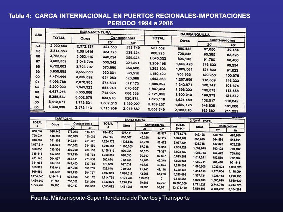 Tabla 4: CARGA INTERNACIONAL EN PUERTOS REGIONALES-IMPORTACIONES PERIODO 1994 a 2006 Fuente: Mintransporte-Superintendencia de Puertos y Transporte