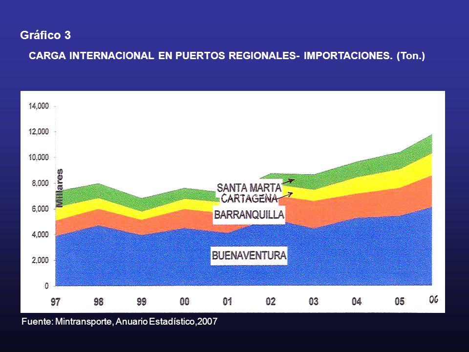 Gráfico 3 CARGA INTERNACIONAL EN PUERTOS REGIONALES- IMPORTACIONES. (Ton.) Fuente: Mintransporte, Anuario Estadístico,2007