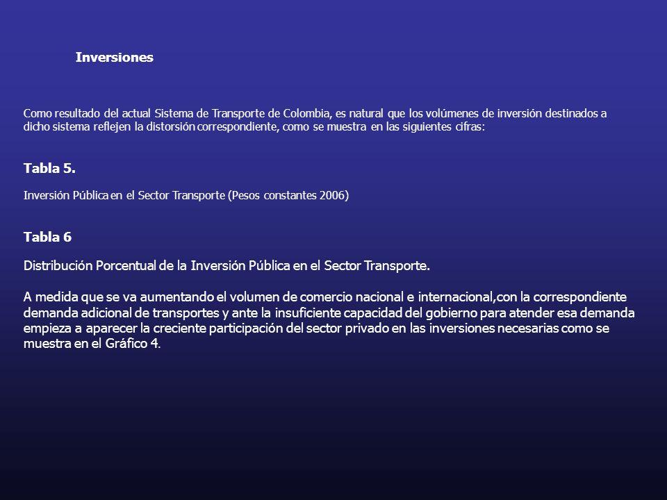 Inversiones Como resultado del actual Sistema de Transporte de Colombia, es natural que los vol ú menes de inversi ó n destinados a dicho sistema refl