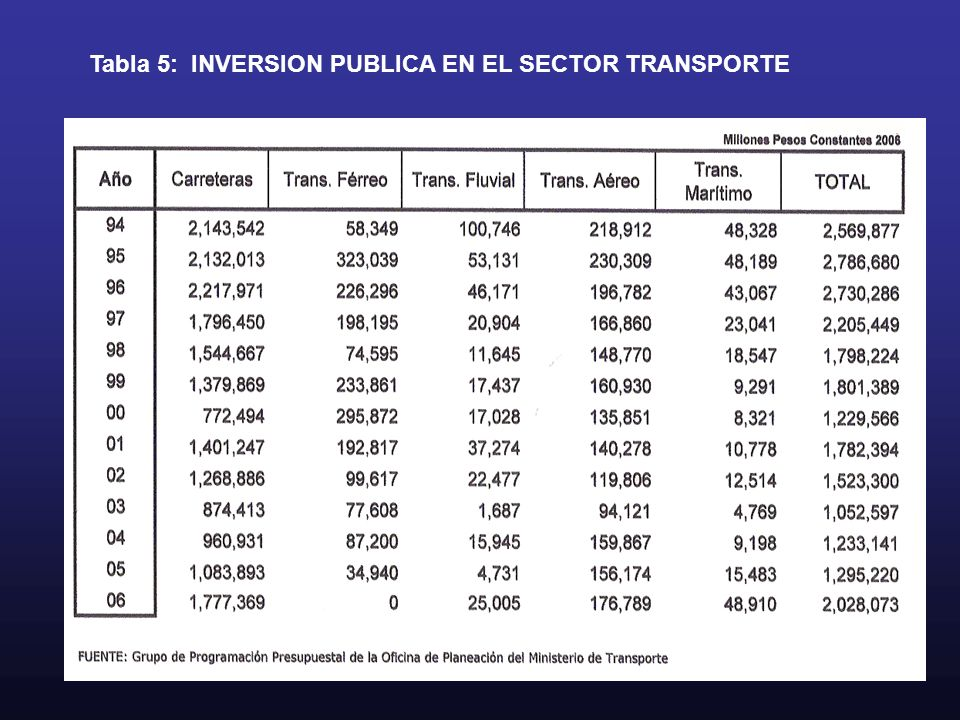 Tabla 5: INVERSION PUBLICA EN EL SECTOR TRANSPORTE
