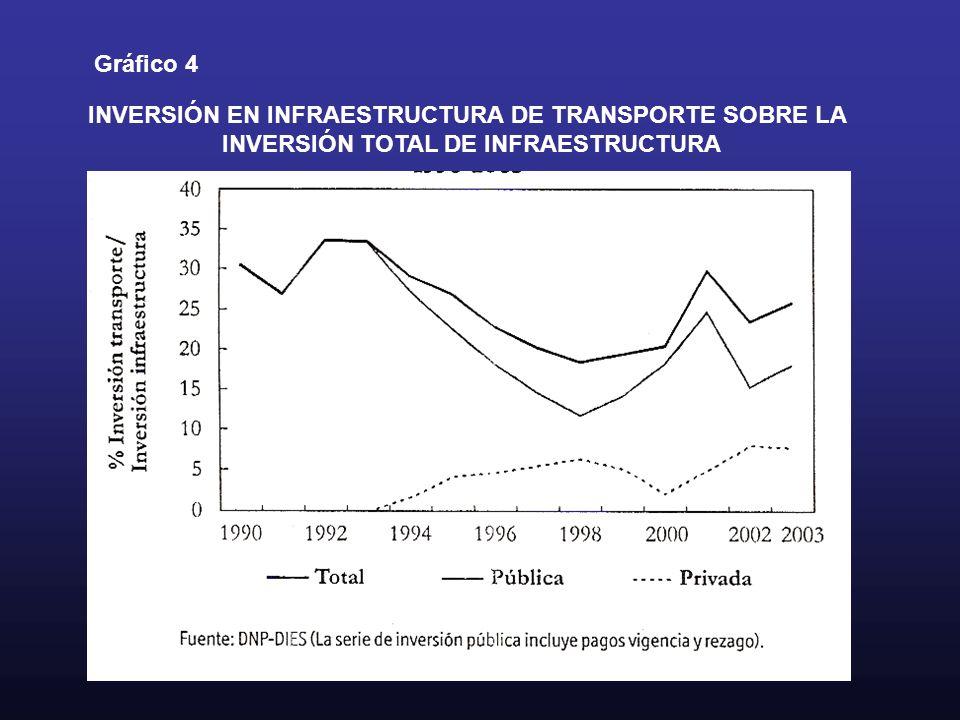 Gráfico 4 INVERSIÓN EN INFRAESTRUCTURA DE TRANSPORTE SOBRE LA INVERSIÓN TOTAL DE INFRAESTRUCTURA