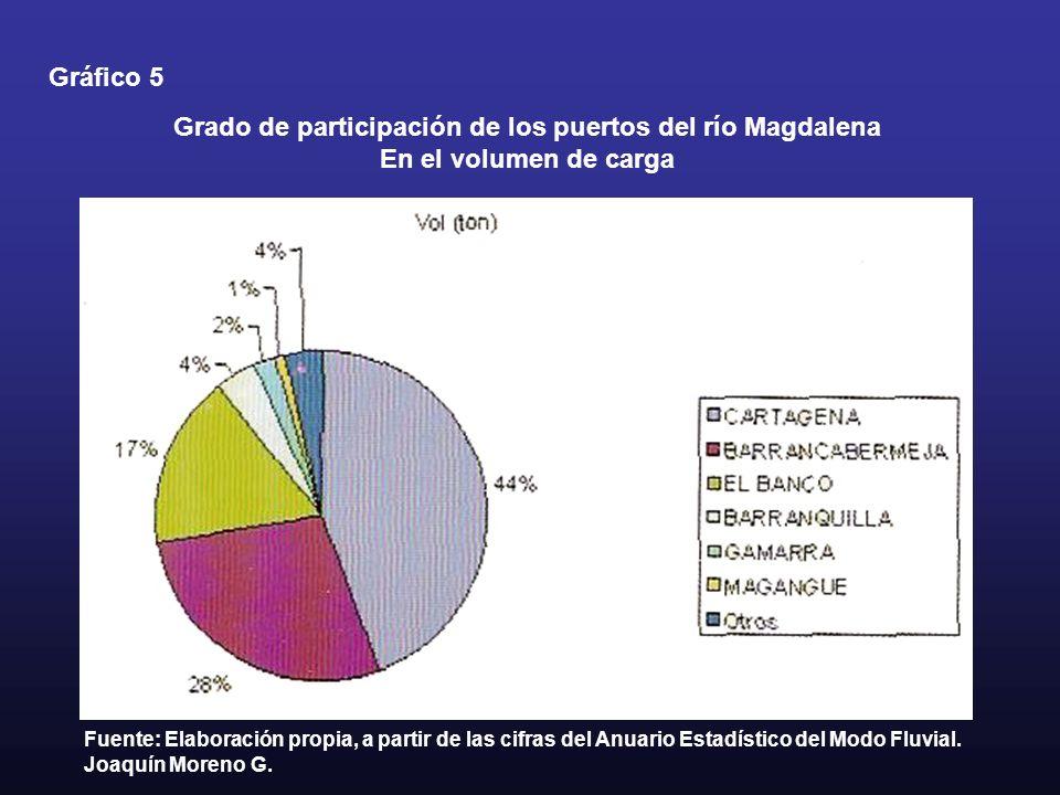 Grado de participación de los puertos del río Magdalena En el volumen de carga Gráfico 5 Fuente: Elaboración propia, a partir de las cifras del Anuari