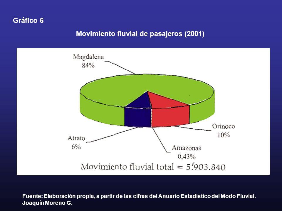 Movimiento fluvial de pasajeros (2001) Gráfico 6 Fuente: Elaboración propia, a partir de las cifras del Anuario Estadístico del Modo Fluvial. Joaquín