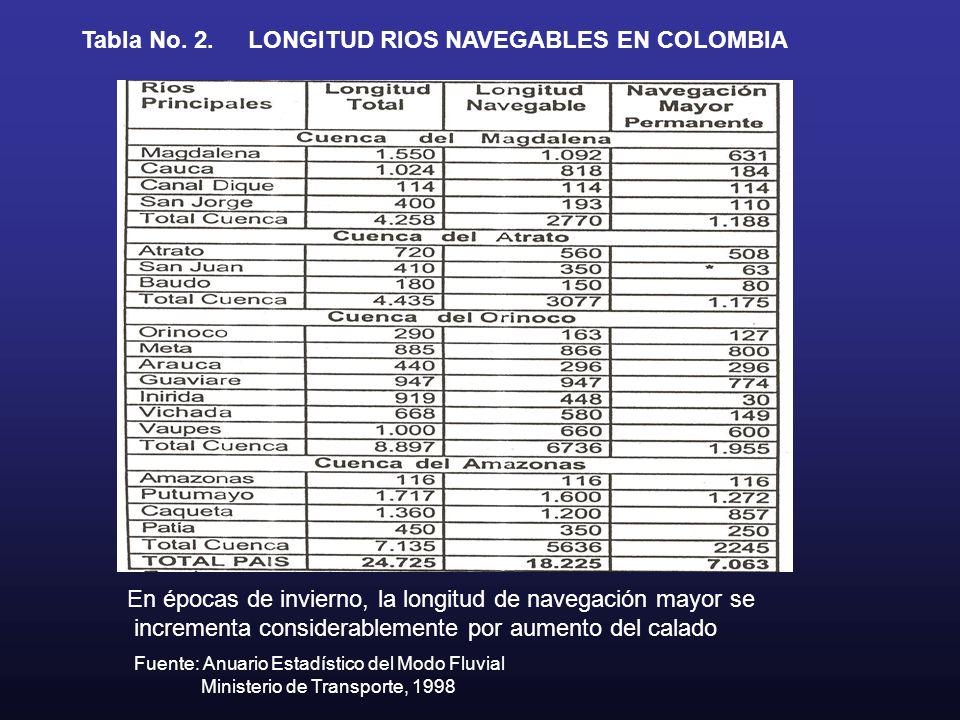 Tabla No. 2.LONGITUD RIOS NAVEGABLES EN COLOMBIA Fuente: Anuario Estadístico del Modo Fluvial Ministerio de Transporte, 1998 En épocas de invierno, la