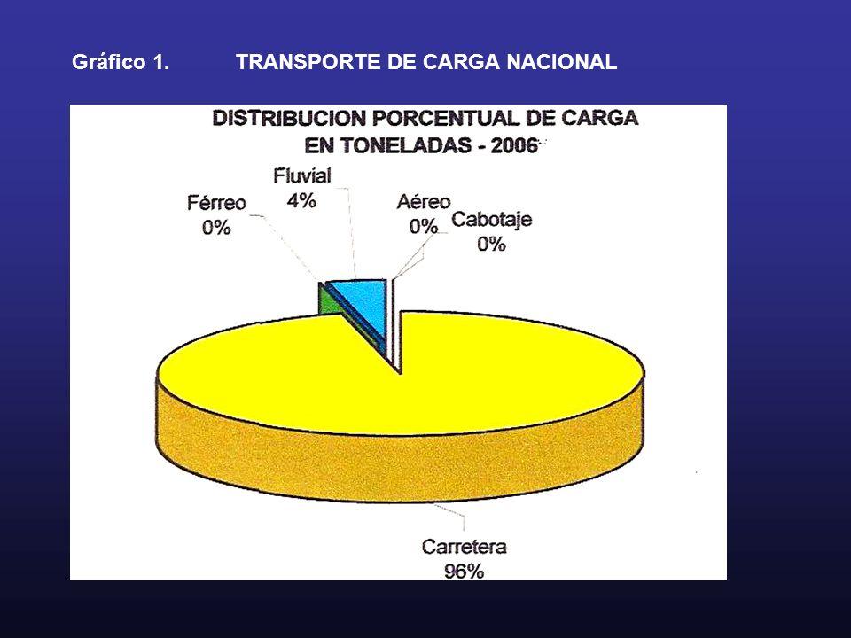 Gráfico 1. TRANSPORTE DE CARGA NACIONAL