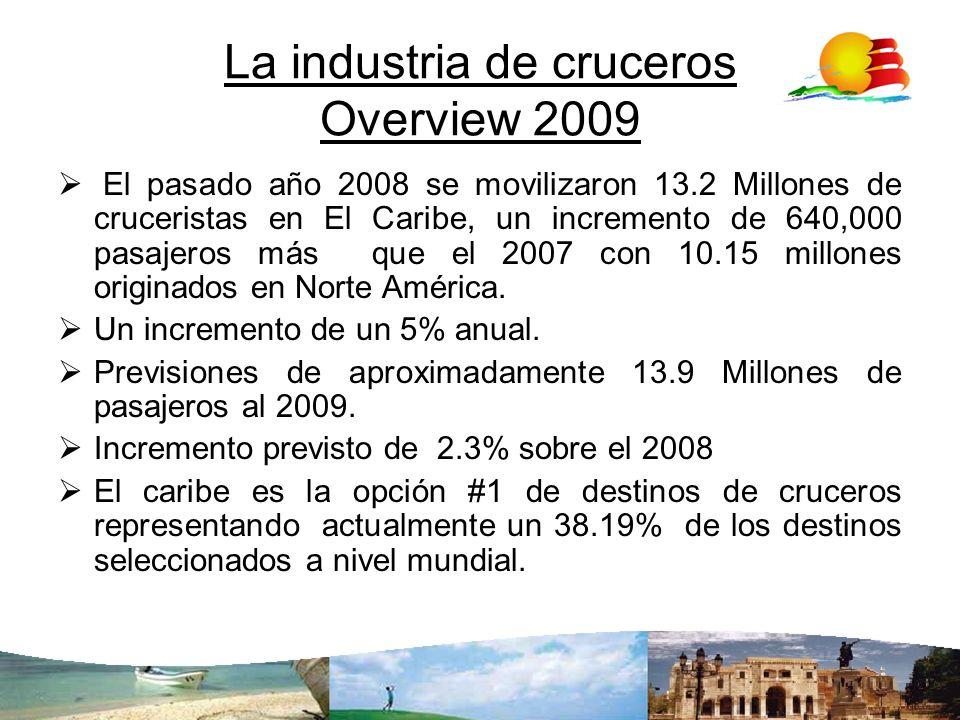 La industria de cruceros Overview 2009 El pasado año 2008 se movilizaron 13.2 Millones de cruceristas en El Caribe, un incremento de 640,000 pasajeros