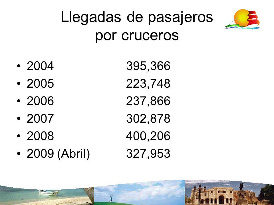 Llegadas de pasajeros por cruceros 2004395,366 2005223,748 2006237,866 2007302,878 2008 400,206 2009 (Abril)327,953