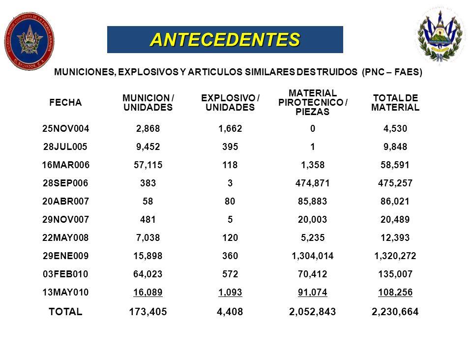 ANTECEDENTES FECHA MUNICION / UNIDADES EXPLOSIVO / UNIDADES MATERIAL PIROTECNICO / PIEZAS TOTAL DE MATERIAL 25NOV0042,8681,66204,530 28JUL0059,4523951