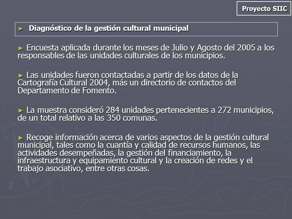 Diagnóstico de la gestión cultural municipal Diagnóstico de la gestión cultural municipal Encuesta aplicada durante los meses de Julio y Agosto del 20