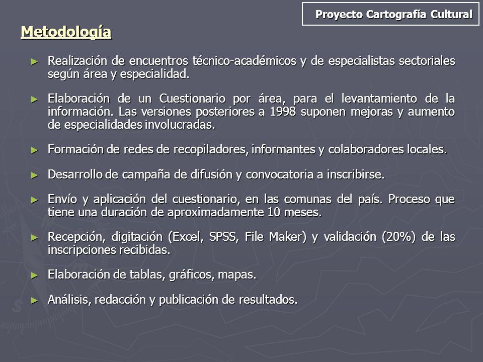Metodología Realización de encuentros técnico-académicos y de especialistas sectoriales según área y especialidad. Realización de encuentros técnico-a