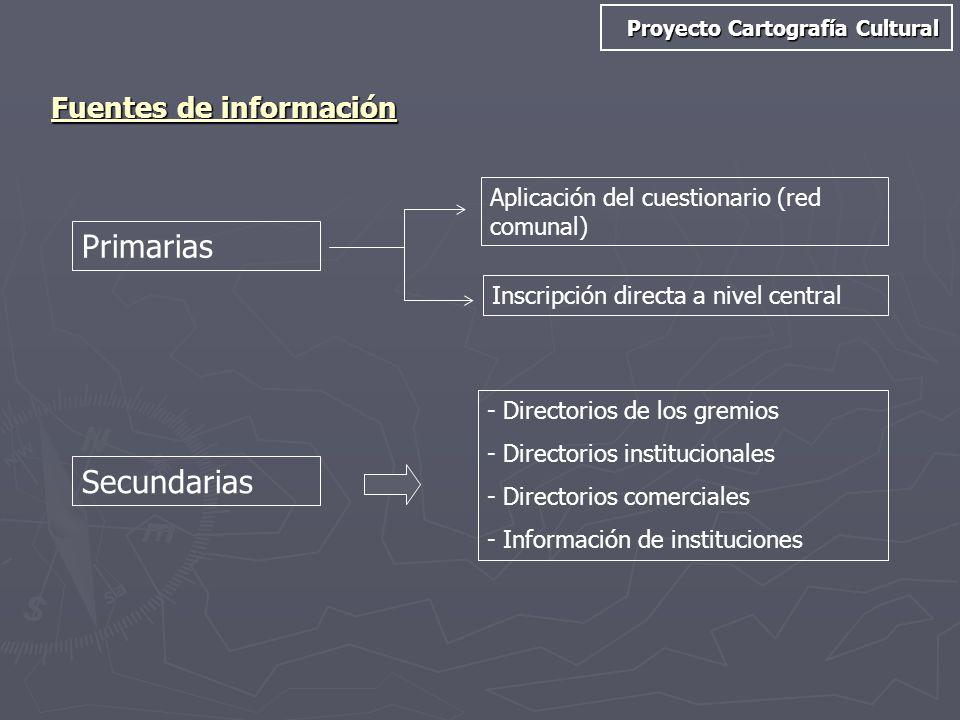 Fuentes de información Proyecto Cartografía Cultural Primarias Inscripción directa a nivel central Aplicación del cuestionario (red comunal) Secundari