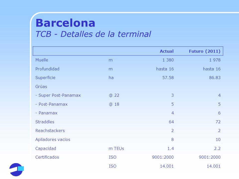 Barcelona TCB - Detalles de la terminal ActualFuturo (2011) Muellem1 3801 978 Profundidadmhasta 16 Superficieha57.5886.83 Grúas - Super Post-Panamax@