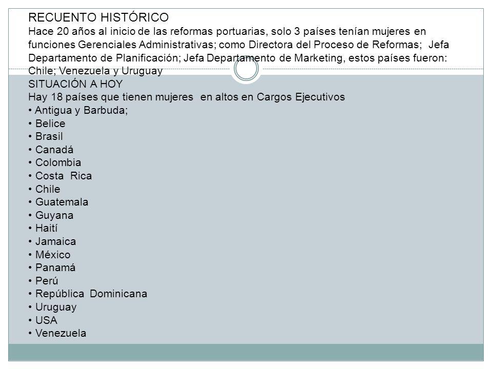 RECUENTO HISTÓRICO Hace 20 años al inicio de las reformas portuarias, solo 3 países tenían mujeres en funciones Gerenciales Administrativas; como Directora del Proceso de Reformas; Jefa Departamento de Planificación; Jefa Departamento de Marketing, estos países fueron: Chile; Venezuela y Uruguay SITUACIÓN A HOY Hay 18 países que tienen mujeres en altos en Cargos Ejecutivos Antigua y Barbuda; Belice Brasil Canadá Colombia Costa Rica Chile Guatemala Guyana Haití Jamaica México Panamá Perú República Dominicana Uruguay USA Venezuela