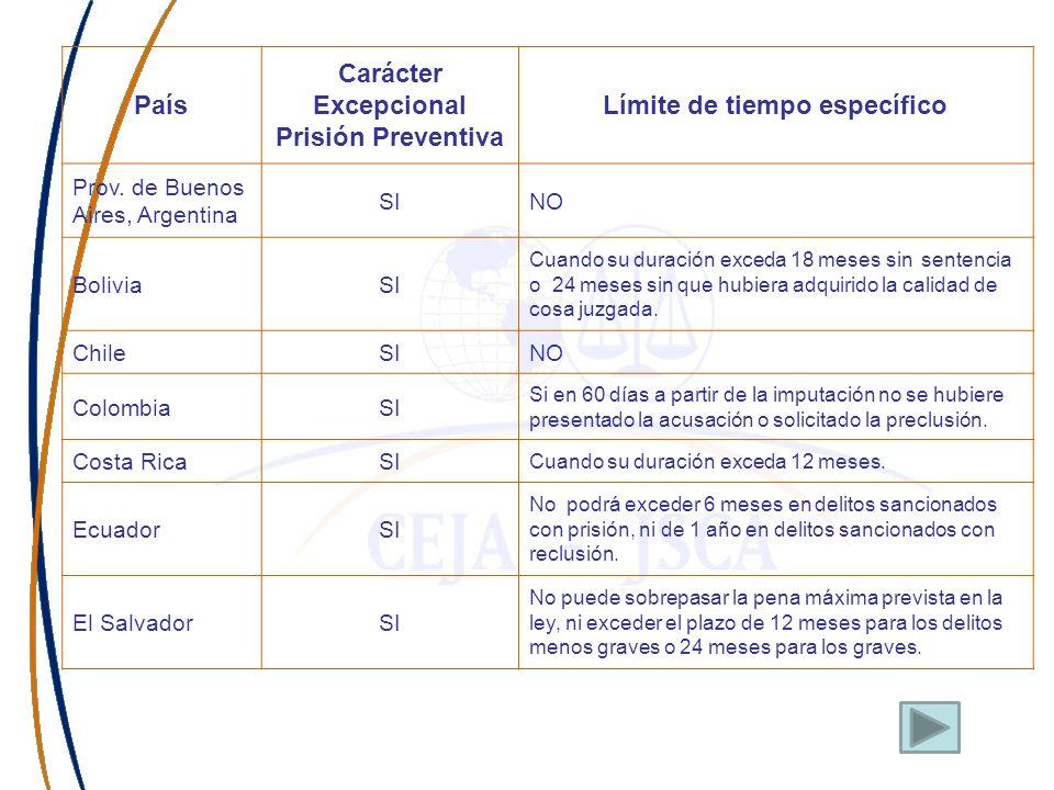 País Carácter Excepcional Prisión Preventiva Límite de tiempo específico Prov. de Buenos Aires, Argentina SINO BoliviaSI Cuando su duración exceda 18