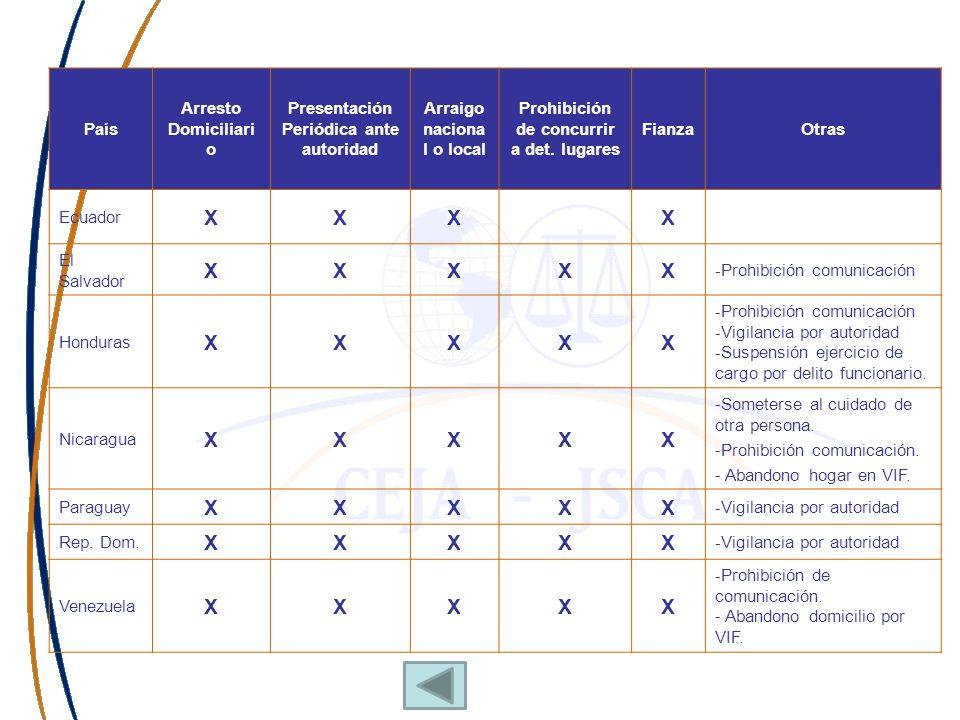 País Arresto Domiciliari o Presentación Periódica ante autoridad Arraigo naciona l o local Prohibición de concurrir a det. lugares FianzaOtras Ecuador