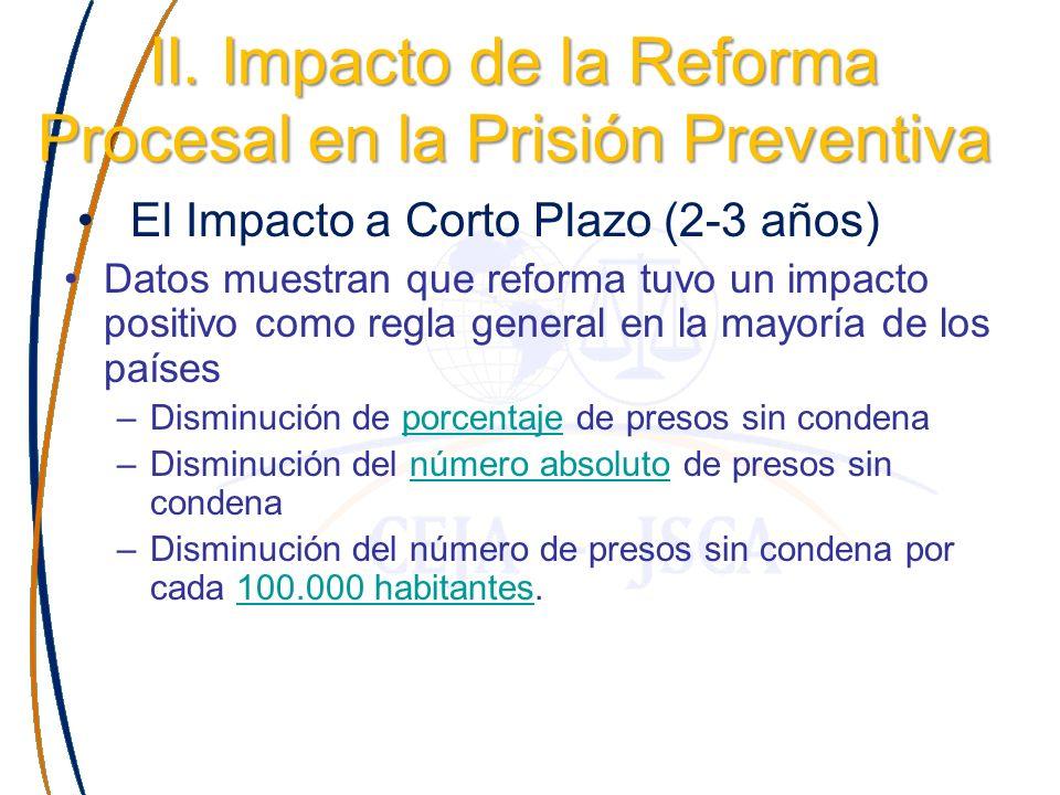 II. Impacto de la Reforma Procesal en la Prisión Preventiva El Impacto a Corto Plazo (2-3 años) Datos muestran que reforma tuvo un impacto positivo co