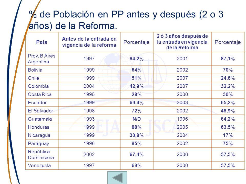 % de Población en PP antes y después (2 o 3 años) de la Reforma. País Antes de la entrada en vigencia de la reforma Porcentaje 2 ó 3 años después de l