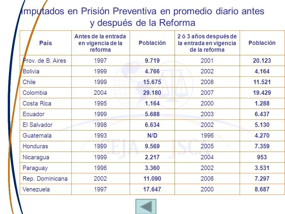 Imputados en Prisión Preventiva en promedio diario antes y después de la Reforma País Antes de la entrada en vigencia de la reforma Población 2 ó 3 añ