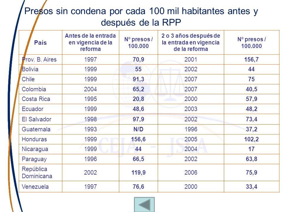 Presos sin condena por cada 100 mil habitantes antes y después de la RPP País Antes de la entrada en vigencia de la reforma Nº presos / 100.000 2 o 3