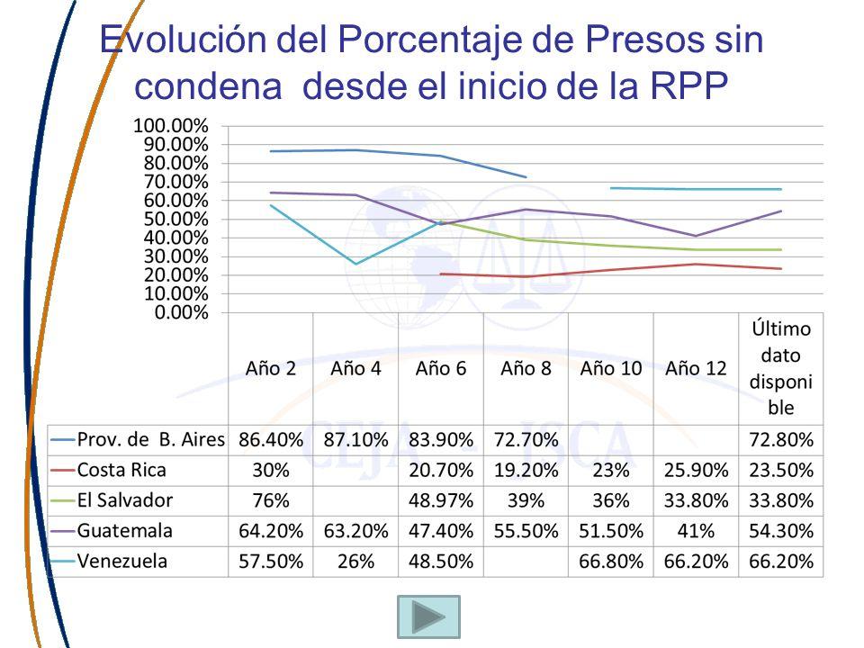 Evolución del Porcentaje de Presos sin condena desde el inicio de la RPP