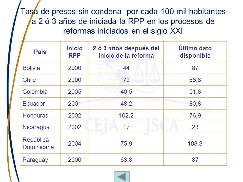 Tasa de presos sin condena por cada 100 mil habitantes a 2 ó 3 años de iniciada la RPP en los procesos de reformas iniciados en el siglo XXI País Inic
