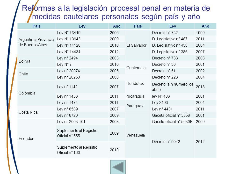 Reformas a la legislación procesal penal en materia de medidas cautelares personales según país y año PaísLeyAñoPaísLeyAño Argentina, Provincia de Bue