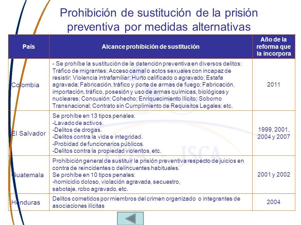 Prohibición de sustitución de la prisión preventiva por medidas alternativas PaísAlcance prohibición de sustitución Año de la reforma que la incorpora