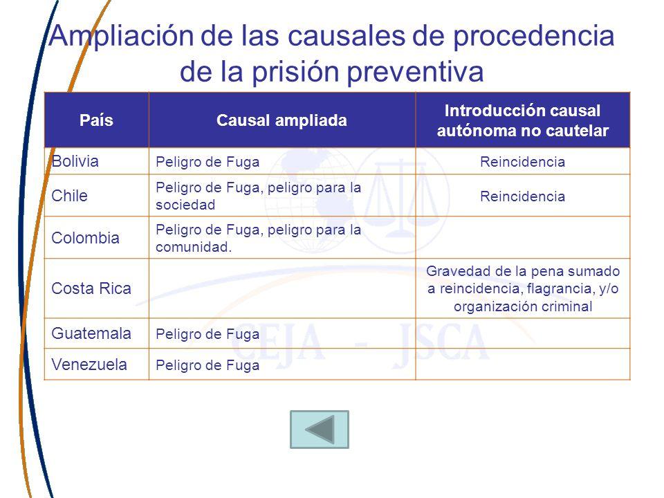 Ampliación de las causales de procedencia de la prisión preventiva PaísCausal ampliada Introducción causal autónoma no cautelar Bolivia Peligro de Fug
