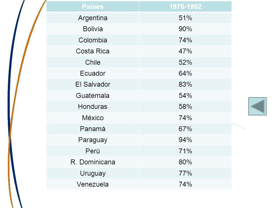 Países1978-1992 Argentina51% Bolivia90% Colombia74% Costa Rica47% Chile52% Ecuador64% El Salvador83% Guatemala54% Honduras58% México74% Panamá67% Para