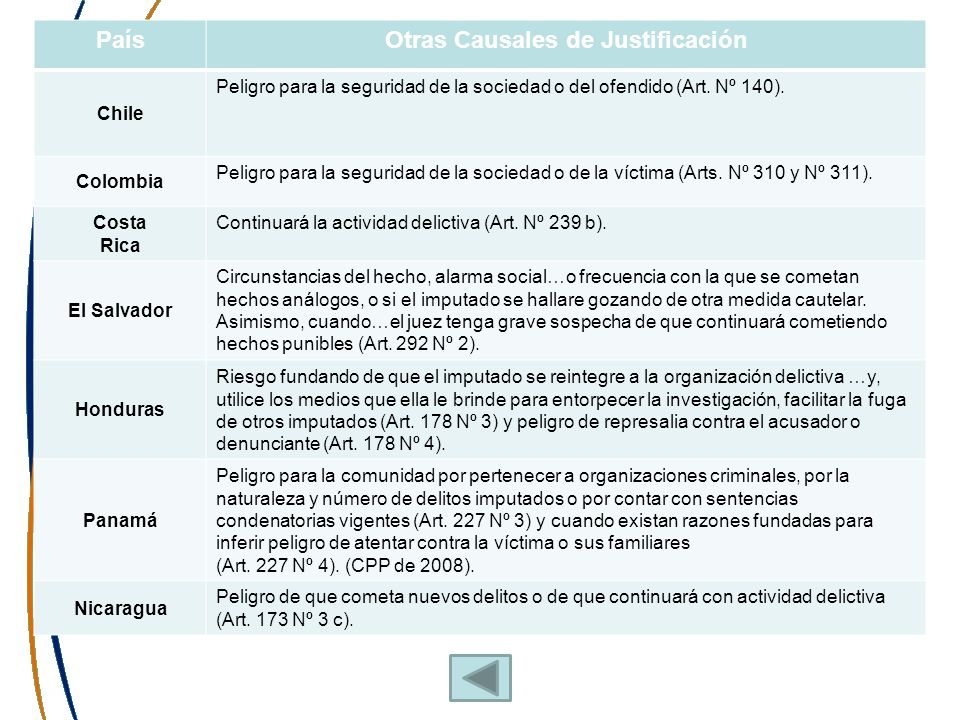 PaísOtras Causales de Justificación Chile Peligro para la seguridad de la sociedad o del ofendido (Art. Nº 140). Colombia Peligro para la seguridad de
