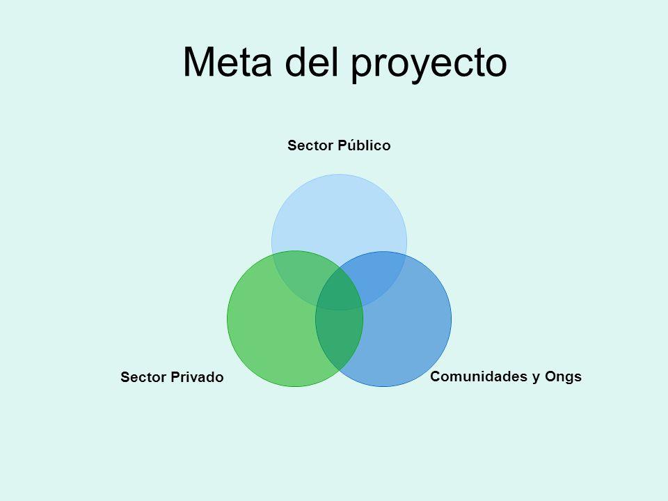 Objetivos del Proyecto Aumento de un 10% el área reforestada entre las dos reservas.