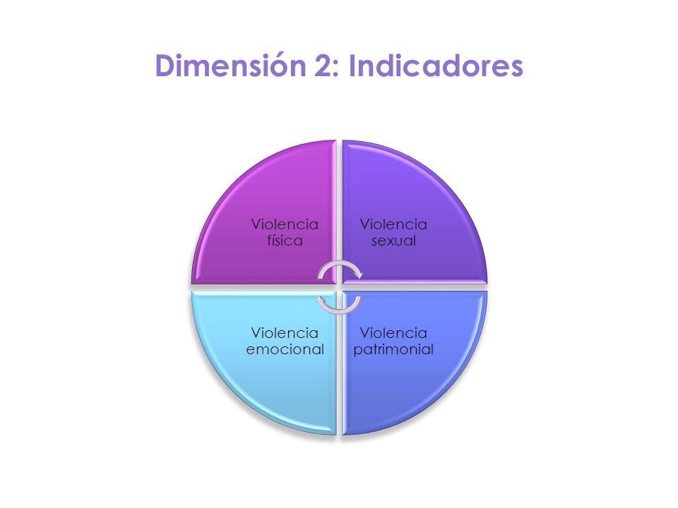 Dimensión 2: Indicadores Violencia física Violencia sexual Violencia patrimonial Violencia emocional