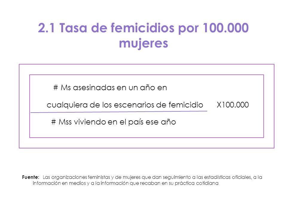 2.1 Tasa de femicidios por 100.000 mujeres # Ms asesinadas en un año en cualquiera de los escenarios de femicidio X100.000 # Mss viviendo en el país e