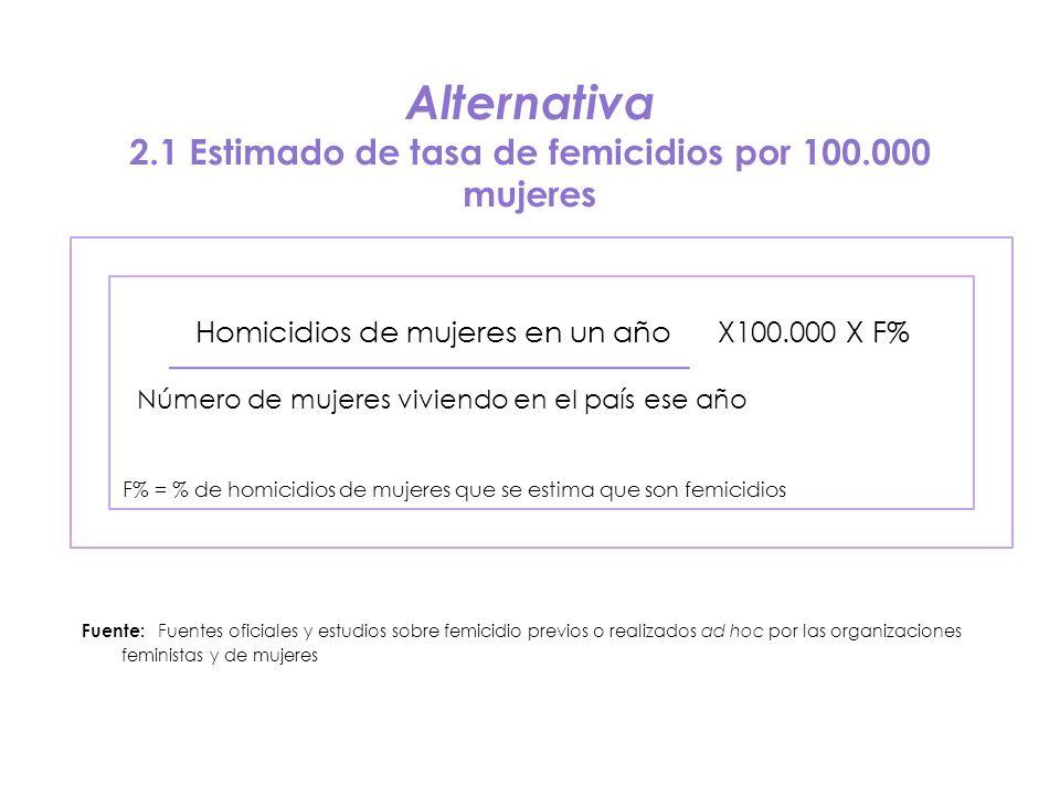 Alternativa 2.1 Estimado de tasa de femicidios por 100.000 mujeres Homicidios de mujeres en un año X100.000 X F% Número de mujeres viviendo en el país