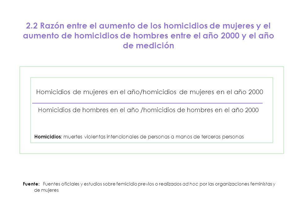 2.2 Razón entre el aumento de los homicidios de mujeres y el aumento de homicidios de hombres entre el año 2000 y el año de medición Homicidios de muj