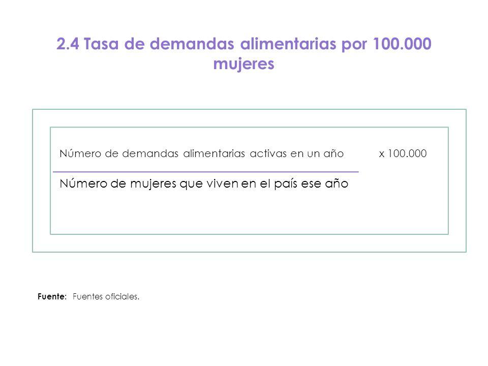 2.4 Tasa de demandas alimentarias por 100.000 mujeres Número de demandas alimentarias activas en un año x 100.000 Número de mujeres que viven en el pa
