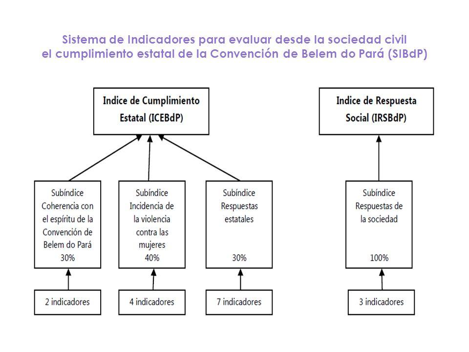 Sistema de Indicadores para evaluar desde la sociedad civil el cumplimiento estatal de la Convención de Belem do Pará (SIBdP)