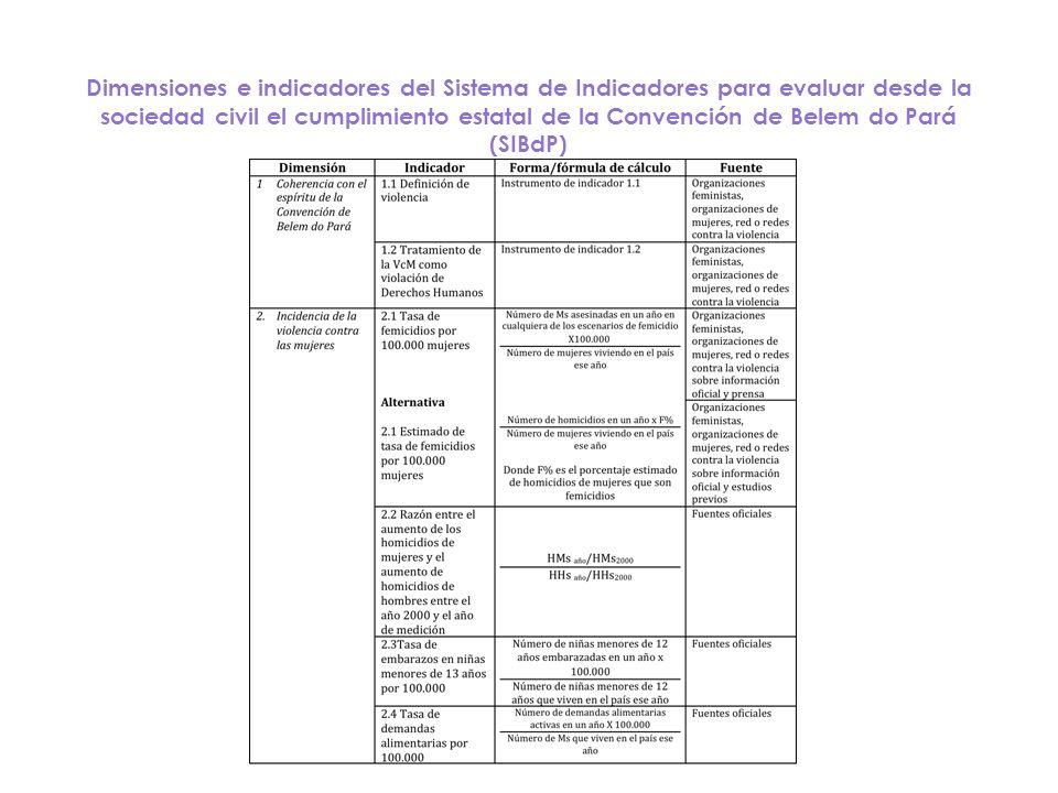 Dimensiones e indicadores del Sistema de Indicadores para evaluar desde la sociedad civil el cumplimiento estatal de la Convención de Belem do Pará (S