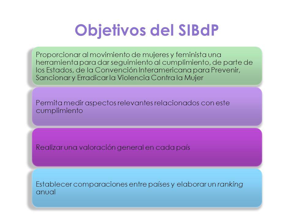 Objetivos del SIBdP Proporcionar al movimiento de mujeres y feminista una herramienta para dar seguimiento al cumplimiento, de parte de los Estados, d