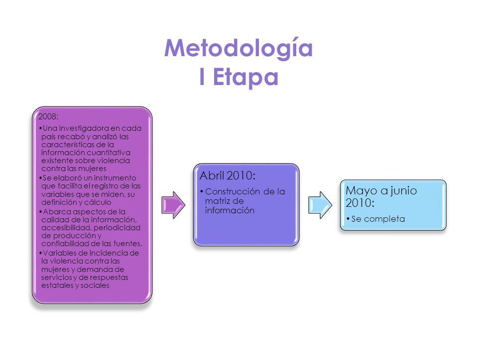 Metodología I Etapa 2008: Una investigadora en cada país recabó y analizó las características de la información cuantitativa existente sobre violencia