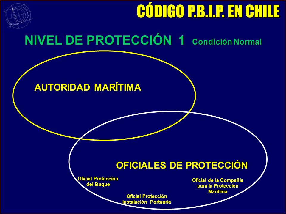 NIVEL DE PROTECCIÓN 1 Condición Normal AUTORIDAD MARÍTIMA Oficial Protección del Buque Oficial de la Compañía para la Protección Marítima Oficial Protección Instalación Portuaria OFICIALES DE PROTECCIÓN CÓDIGO P.B.I.P.