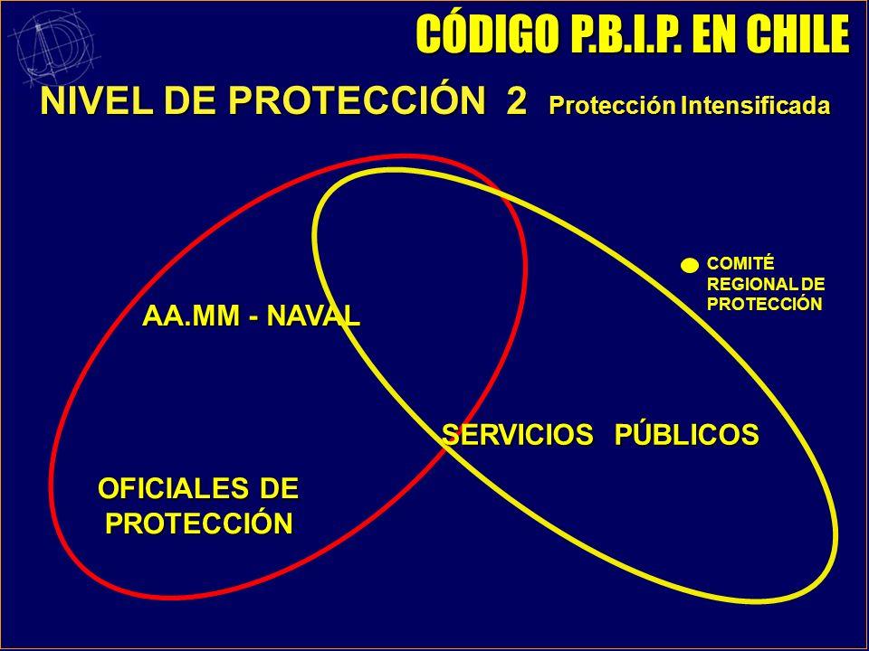 NIVEL DE PROTECCIÓN 1 Condición Normal AUTORIDAD MARÍTIMA Oficial Protección del Buque Oficial de la Compañía para la Protección Marítima Oficial Prot