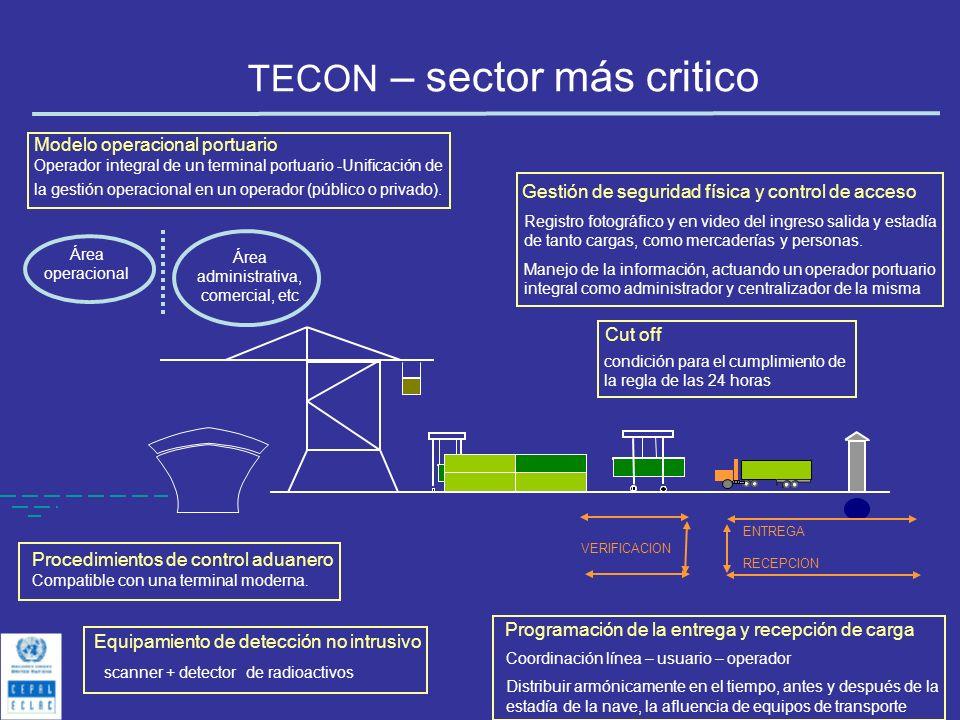 TECON – sector más critico ENTREGA RECEPCION VERIFICACION Área operacional Área administrativa, comercial, etc Equipamiento de detección no intrusivo