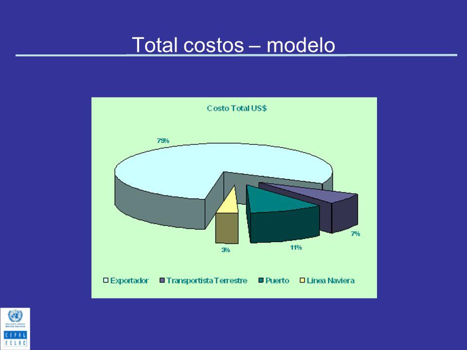 Total costos – modelo