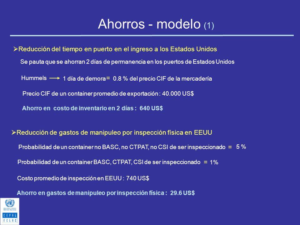 Ahorros - modelo (1) Reducción del tiempo en puerto en el ingreso a los Estados Unidos Se pauta que se ahorran 2 días de permanencia en los puertos de