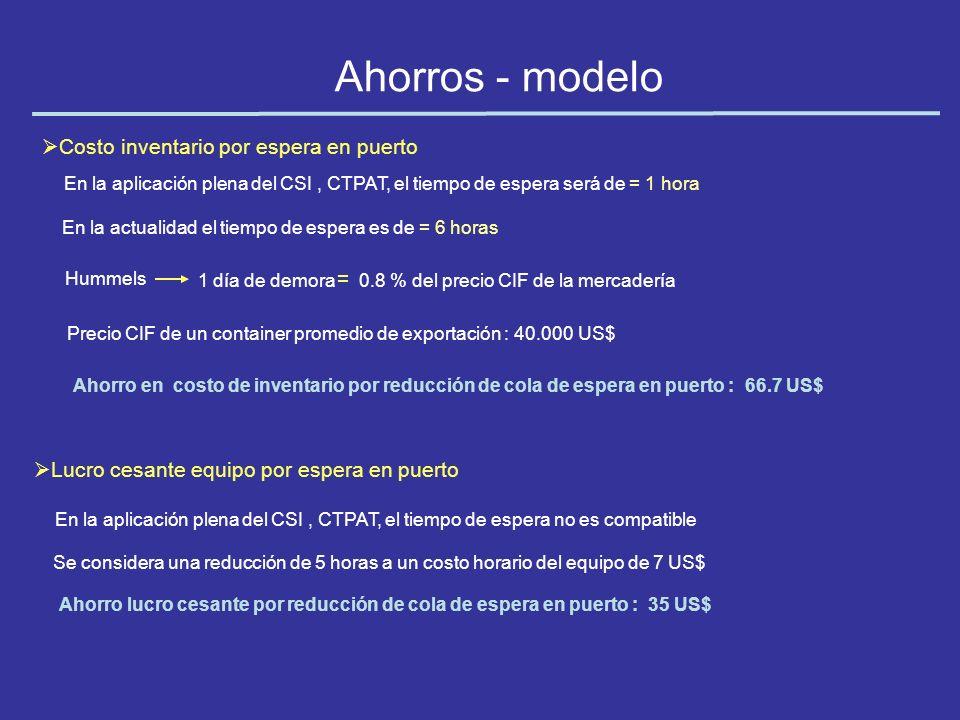 Ahorros - modelo Costo inventario por espera en puerto En la actualidad el tiempo de espera es de = 6 horas Ahorro lucro cesante por reducción de cola