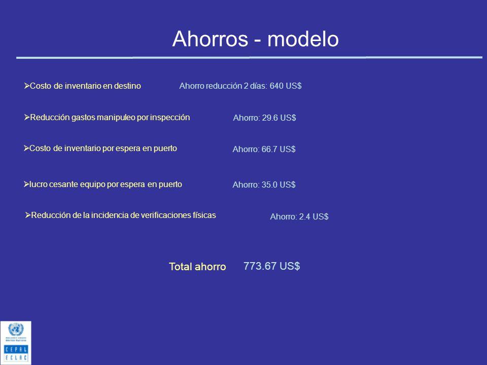 Ahorros - modelo Costo de inventario en destino Reducción gastos manipuleo por inspección Ahorro reducción 2 días: 640 US$ Ahorro: 29.6 US$ Costo de i