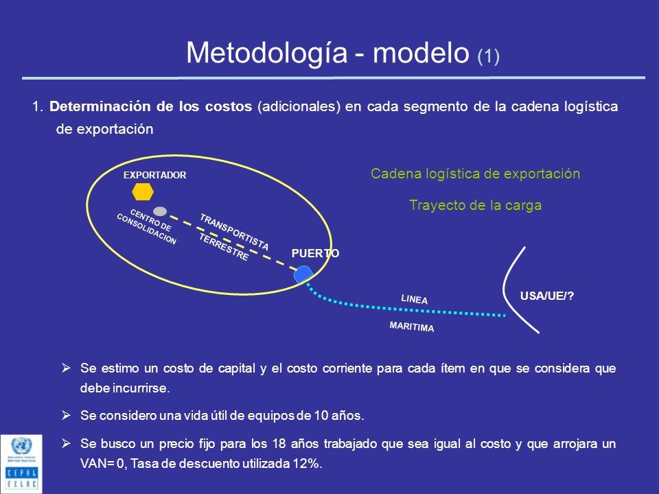 Metodología - modelo (1) 1. Determinación de los costos (adicionales) en cada segmento de la cadena logística de exportación EXPORTADOR PUERTO TRANSPO