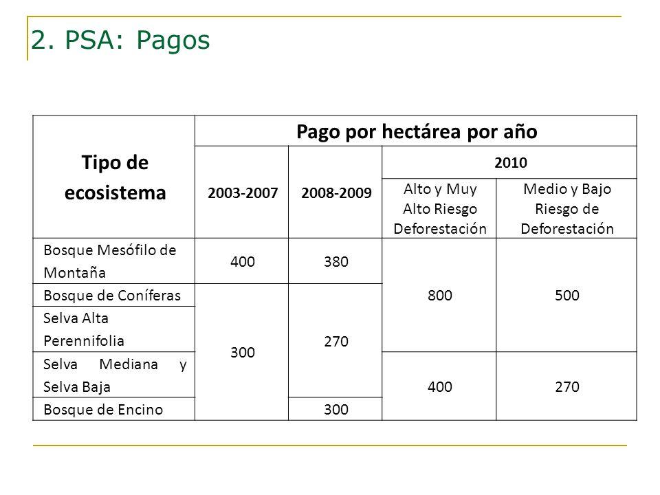 Tipo de ecosistema Pago por hectárea por año 2003-20072008-2009 2010 Alto y Muy Alto Riesgo Deforestación Medio y Bajo Riesgo de Deforestación Bosque