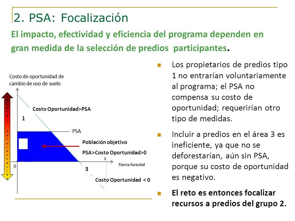 El impacto, efectividad y eficiencia del programa dependen en gran medida de la selección de predios participantes. Población objetivo PSA>Costo Oport